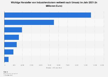 Industrieroboter - Umsatz wichtiger Hersteller weltweit 2017