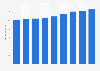 Marktvolumen für FMCG in Österreich bis 2011
