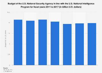 U.S. National Security Agency (NSA): budget 2011-2017