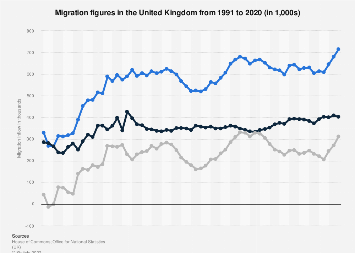 United Kingdom (UK): migration inflow 2010-2018