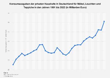 Konsumausgaben in Deutschland für Möbel bis 2018