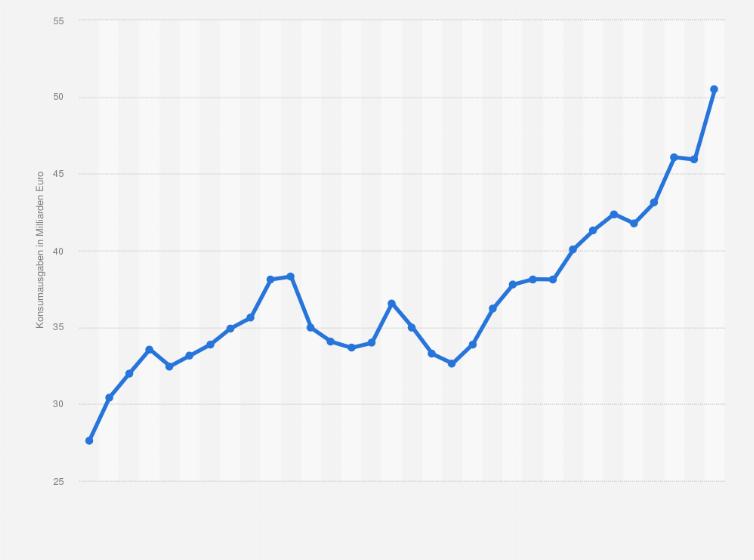 Konsumausgaben In Deutschland Für Möbel Bis 2017 Statistik