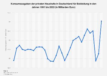 Konsumausgaben für Bekleidung in Deutschland bis 2018