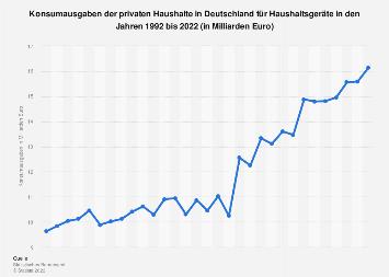 Konsumausgaben in Deutschland für Haushaltsgeräte bis 2017