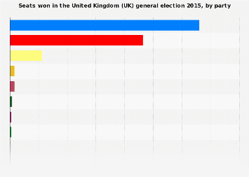 2015 United Kingdom (UK) general election results, by party