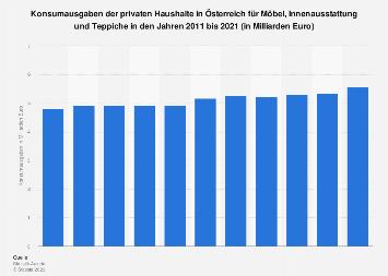 Konsumausgaben für Möbel in Österreich bis 2017