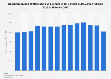 Konsumausgaben für Bekleidung und Schuhe in der Schweiz bis 2015