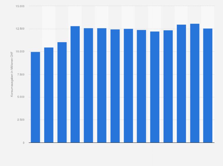 Schweiz Konsumausgaben Für Möbel Und Haushaltsgeräte Bis 2016
