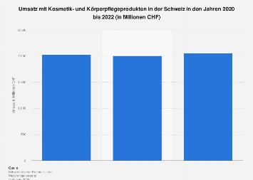 Umsatz mit Kosmetik- und Körperpflegeprodukten in der Schweiz bis 2017