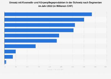 Umsatz mit Kosmetik- und Körperpflegeprodukten in der Schweiz nach Segmenten bis 2016