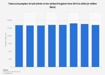 Total soft drink consumption volume in the United Kingdom 2011-2016