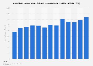 Katzen in der Schweiz bis 2018