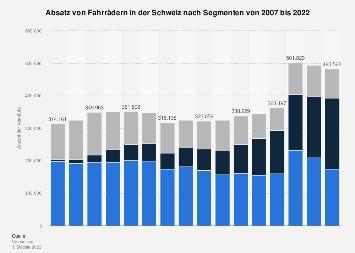 Absatz von Fahrrädern in der Schweiz nach Segmenten 2017