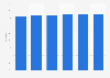 Western Europe: internet user penetration 2014-2019