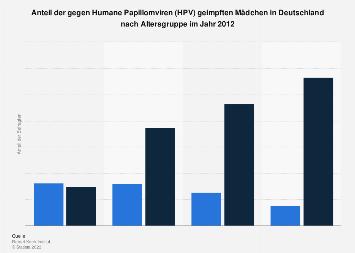 papillomatosis transmitted yuz paraziti tedavisi