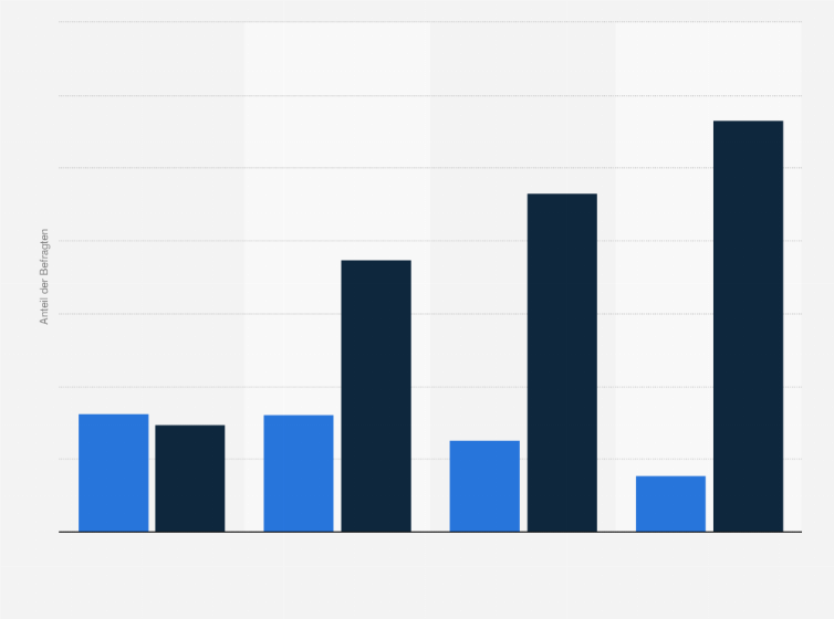 hpv statistik