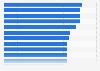 Unterentwicklung von Kindern - Länder mit der höchsten Prävalenzrate 2012