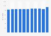 Unternehmen im Möbel- und Einrichtungshandel in Österreich bis 2016