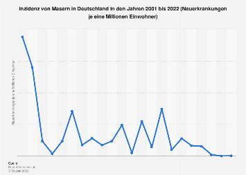 Inzidenz von Masernerkrankungen in Deutschland bis 2017