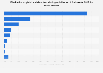Content sharing: leading social networks worldwide 2016