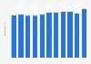 Umsatz der österreichischen Möbelindustrie bis 2017