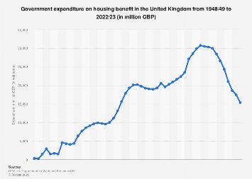 Housing Benefit: United Kingdom (UK) government spending 2002-2017