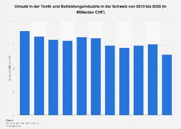 Umsatz in der Textil- und Bekleidungsindustrie in der Schweiz bis 2016