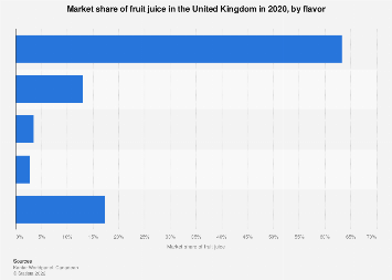 Soft drinks: Market share of fruit juice in the United Kingdom 2016, by flavour