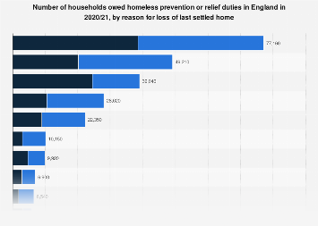 Leading reasons for homelessness in England 2016/2017, ranked by number of households