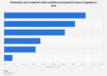 Argentina: popular online activities 2016