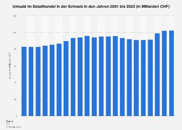 Umsatz im Detailhandel in der Schweiz bis 2017