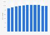 Unternehmen im Großhandel in der Schweiz bis 2015