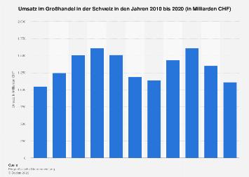 Umsatz im Großhandel in der Schweiz bis 2015