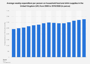 Food and drink: Expenditure on household supply in the United Kingdom (UK) 2006-2017
