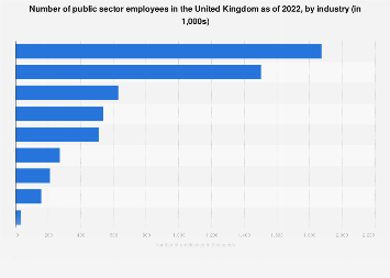 Public sector employment in the UK in 2017, by industry