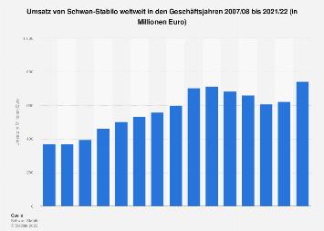 Umsatz von Schwan-Stabilo weltweit bis 2017/18