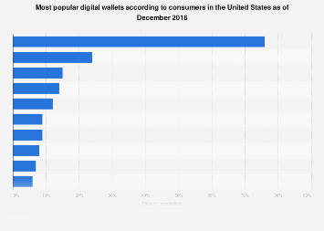 Digital wallet services used by consumers in the United States 2016