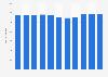 Unternehmen im Möbeldetailhandel mit Möbeln in der Schweiz bis 2015