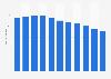Unternehmen im Schuhdetailhandel in der Schweiz bis 2016