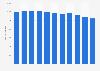 Unternehmen im Bekleidungsdetailhandel in der Schweiz bis 2016