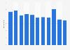 Umsatz im Bekleidungsdetailhandel in der Schweiz bis 2015