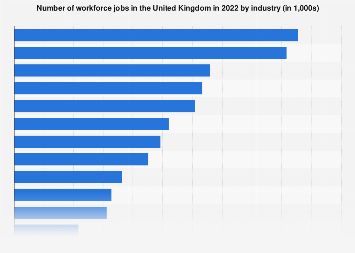Workforce jobs in the United Kingdom (UK) 2016-2018, by industry