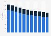Unternehmen im Elektrofachhandel in der Schweiz bis 2015