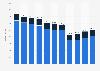 Umsatz im Elektrofachhandel in der Schweiz bis 2015