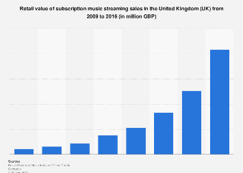 Subscription music streaming: retail value of sales in the United Kingdom 2009-2016