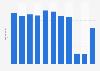 Umsatz von Warenhäusern in der Schweiz bis 2016