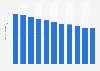 Unternehmen im PBS-Fachhandel in der Schweiz bis 2015