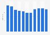 Umsatz im PBS-Fachhandel in der Schweiz bis 2015