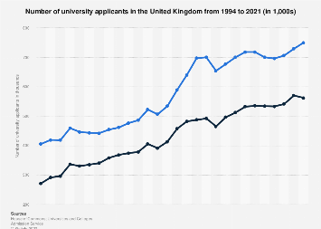 University applicants in the United Kingdom (UK) 2010-2017
