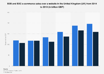 E-commerce sales via website in the United Kingdom (UK) 2012-2016, by B2B and B2C